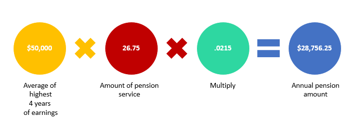 Example Pension Calculation